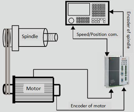 AS850T Spindle Servo Drive (Spindle Frequency Inverter)