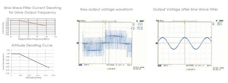 Sine Wave Filter (SFR)