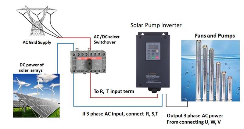PSD350/800 solar pump inverter IP54