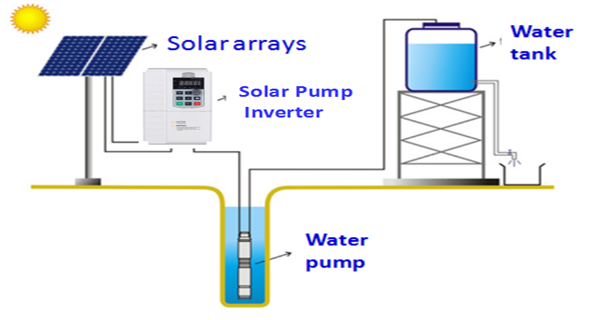 How to Install a Small Solar Pumping System